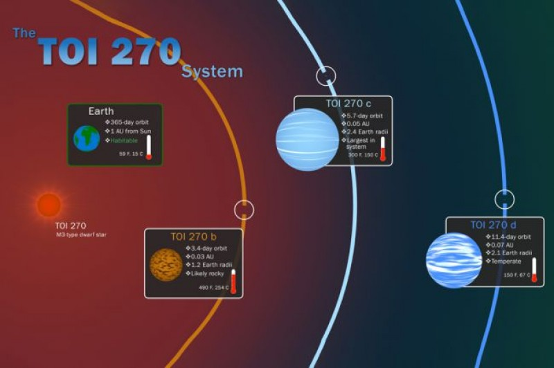 NASA's TESS Telescope Spots 2 'Missing Link' Exoplanets (and a Super Earth, Too!)